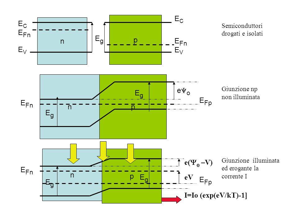 EC EFn n EV Eg eYo EFp e(Yo –V) p eV I=Io (exp(eV/kT)-1]